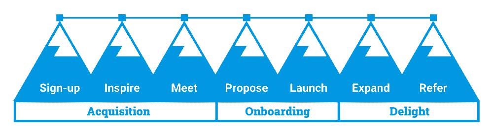 Simpler Method by Connectably: the 3 systems and 7 processes your small business needs